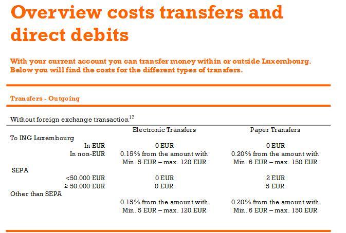 Taxas transferência SEPA